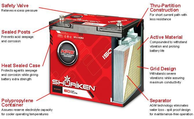 Technology   Shuriken  High Performance Batteries